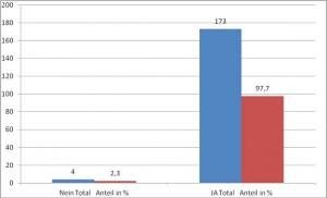 Umfrageergebnis IARU Antrag